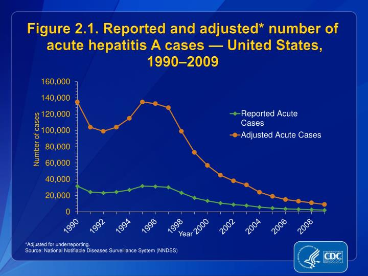 Figure 2 1 reported and adjusted number of acute hepatitis a cases united states 1990 2009