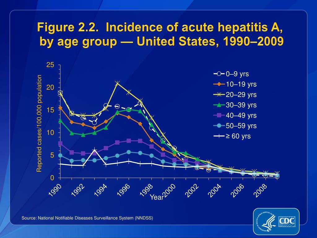 Figure 2.2.  Incidence of acute hepatitis A,