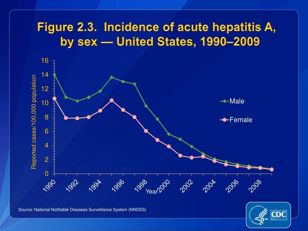 Figure 2.3.  Incidence of acute hepatitis A,