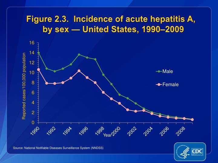 Figure 2 3 incidence of acute hepatitis a by sex united states 1990 2009