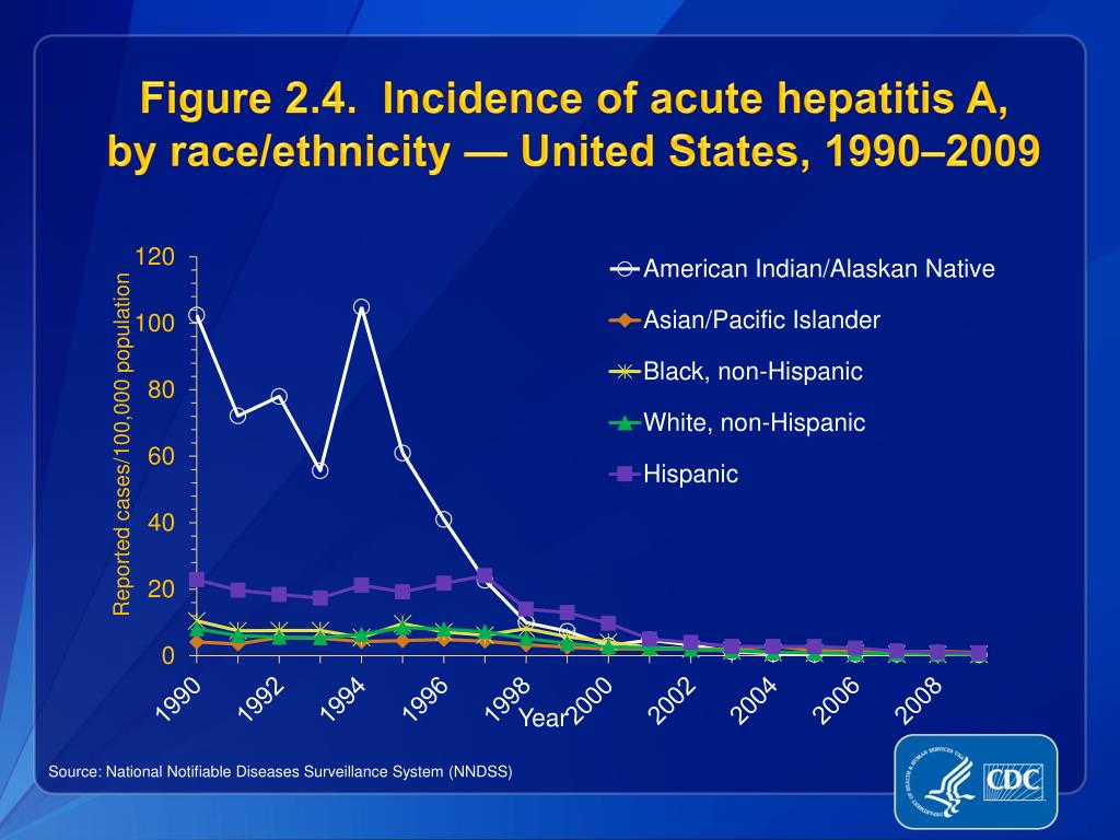 Figure 2.4.  Incidence of acute hepatitis A,