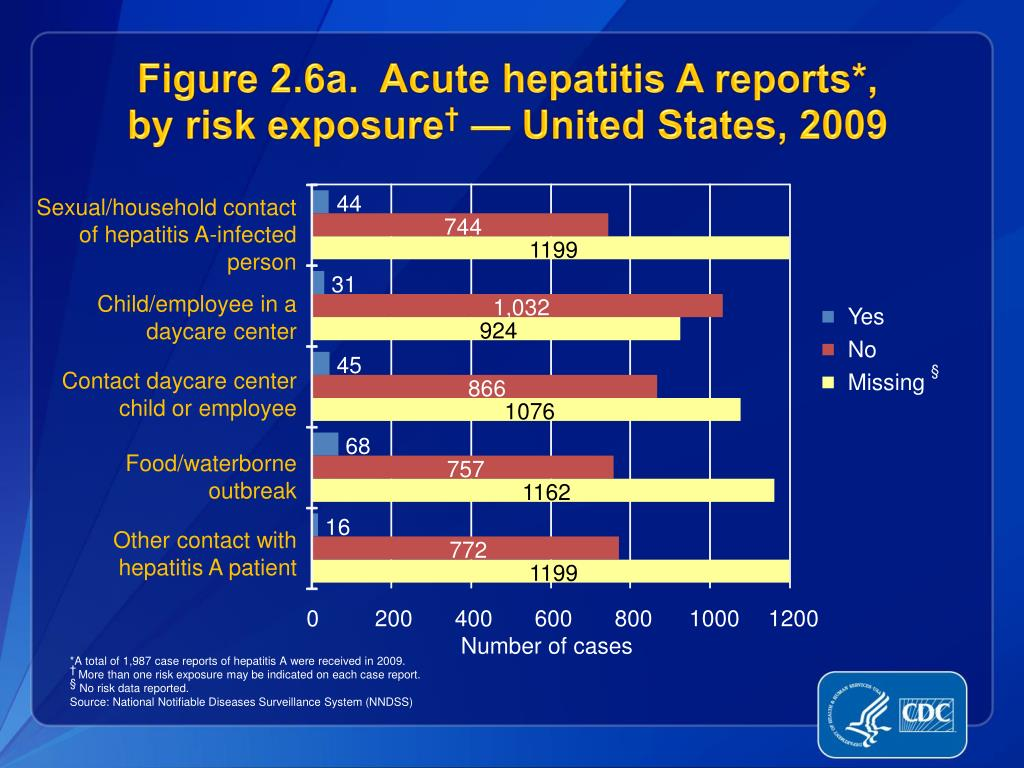 Figure 2.6a.  Acute hepatitis A reports*,