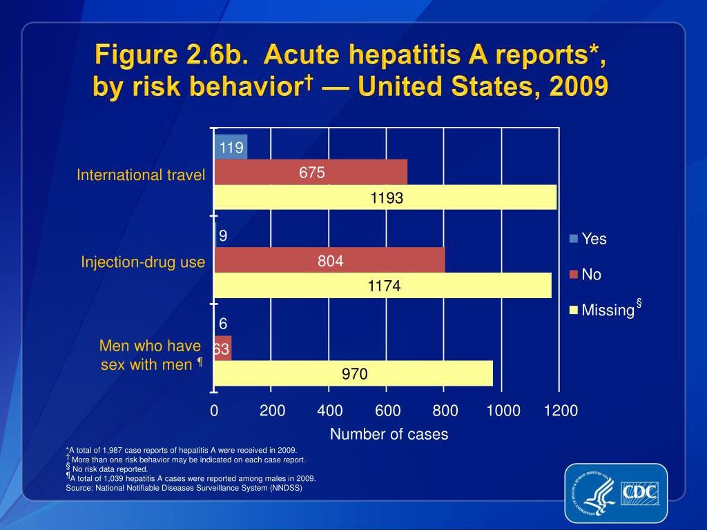 Figure 2.6b.  Acute hepatitis A reports*,
