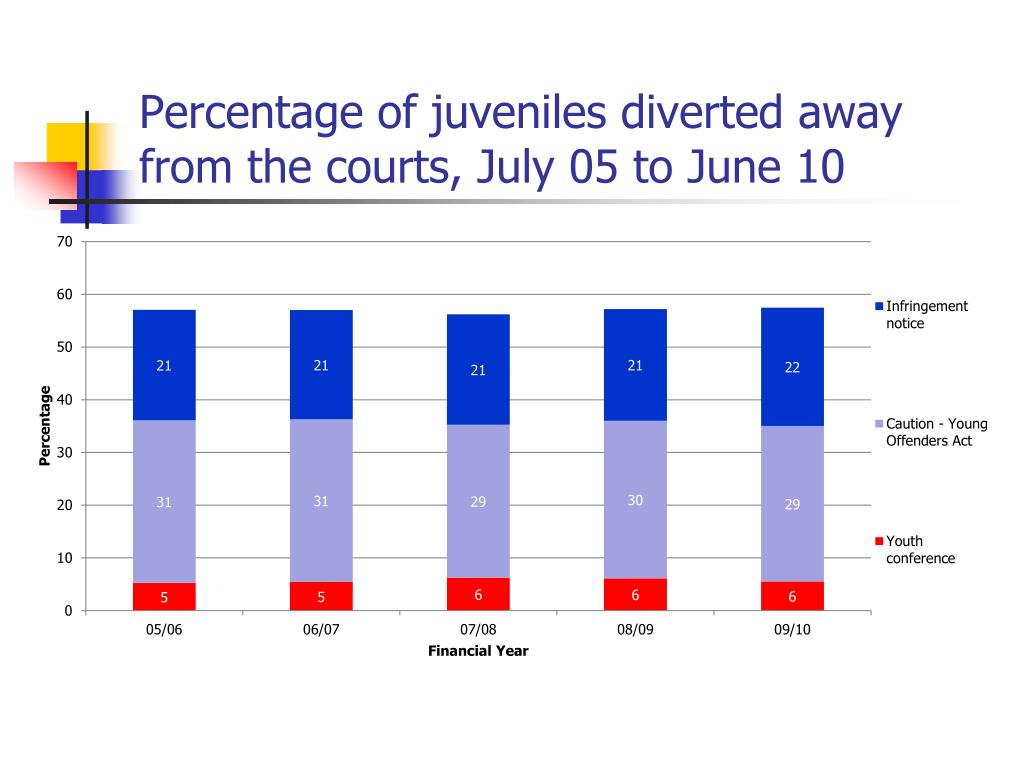 Percentage of juveniles diverted away from the courts, July 05 to June 10
