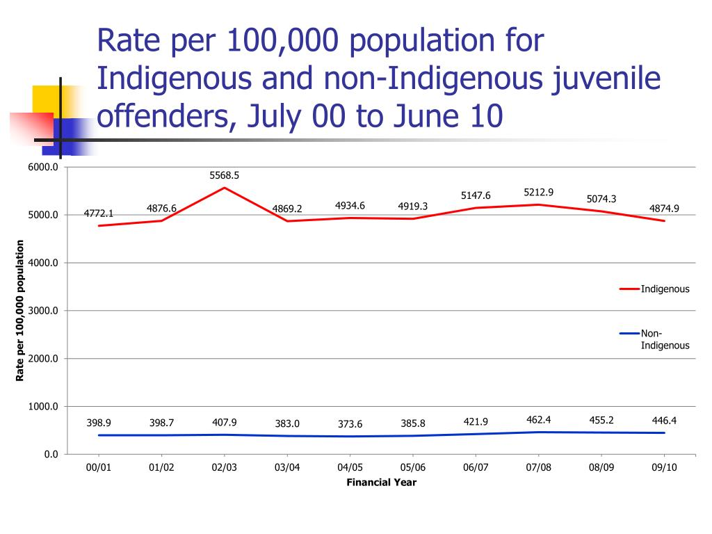 Rate per 100,000 population for Indigenous and non-Indigenous juvenile offenders, July 00 to June 10