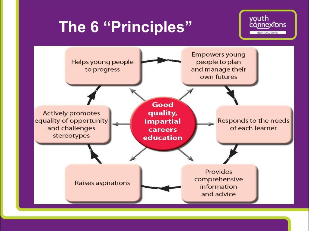 "The 6 ""Principles"""