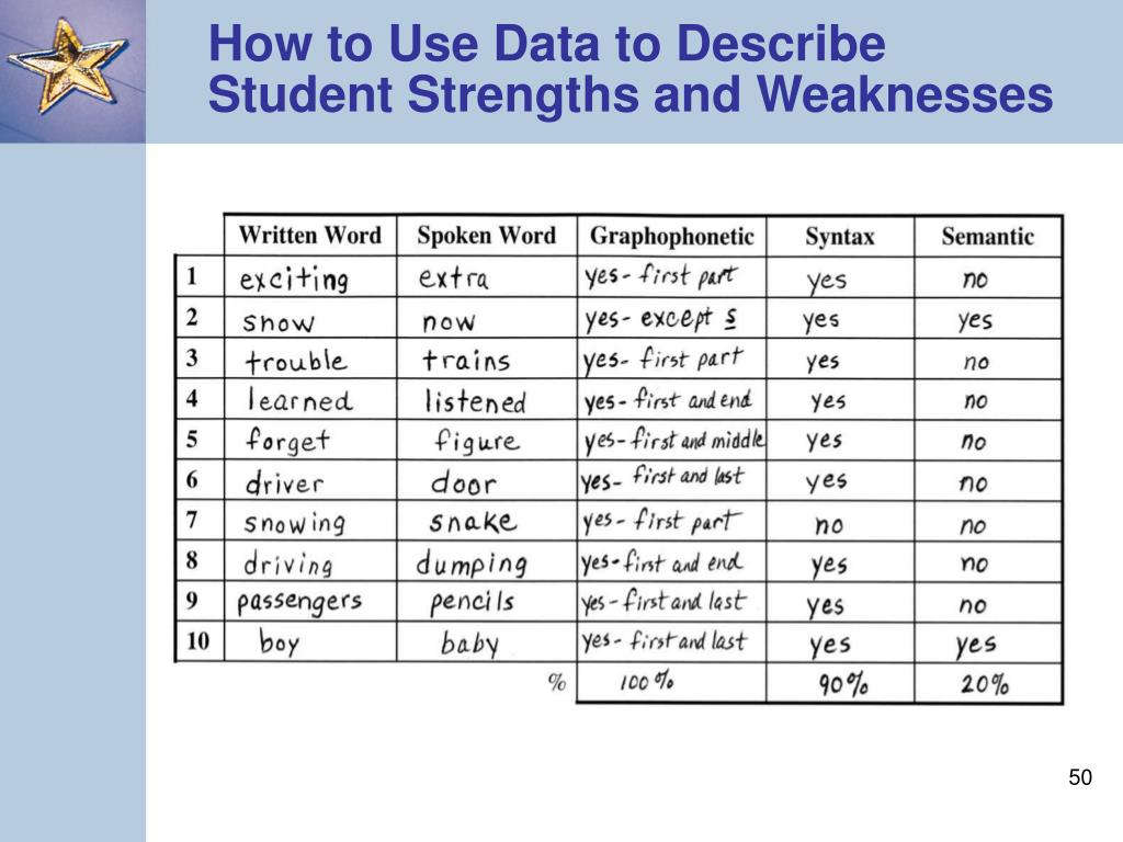 How to Use Data to Describe Student Strengths and Weaknesses
