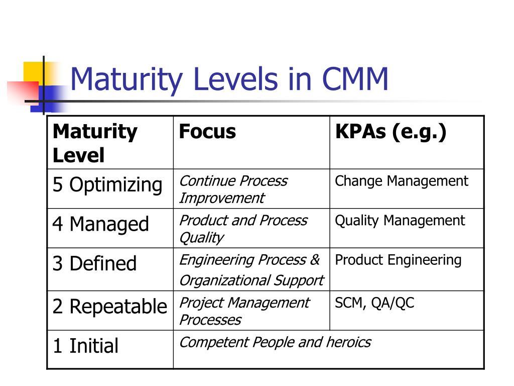 Maturity Levels in CMM