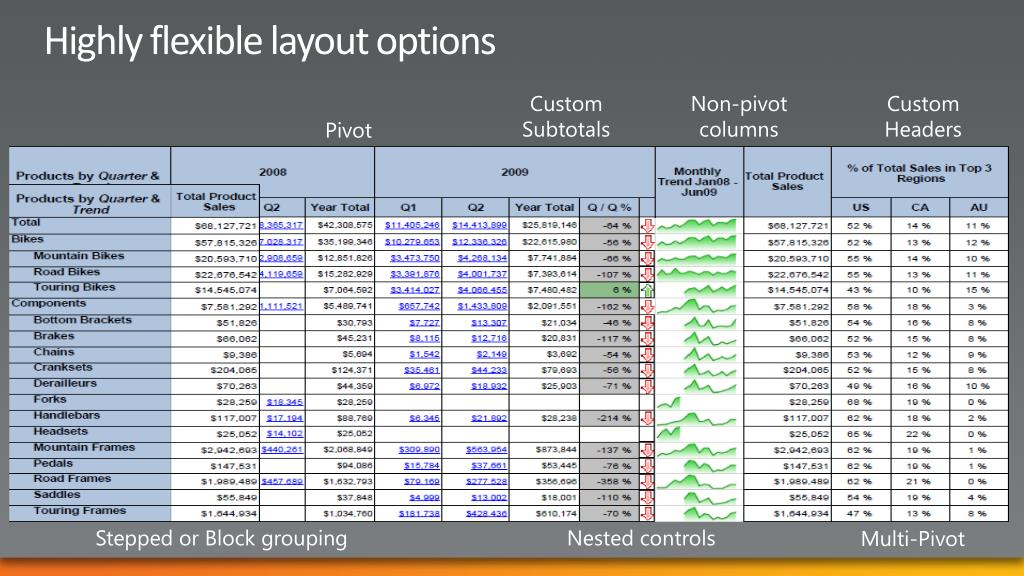 Highly flexible layout options