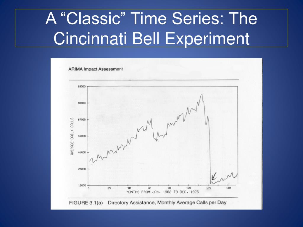 "A ""Classic"" Time Series: The Cincinnati Bell Experiment"