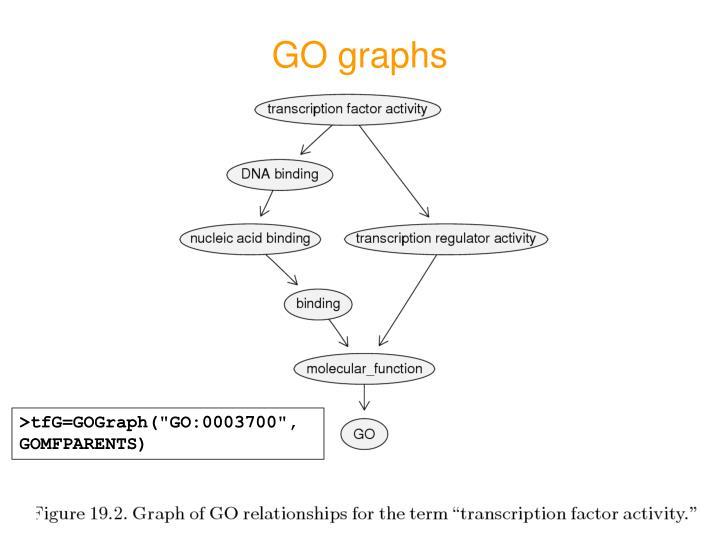GO graphs