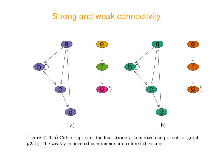 Strong and weak connectivity
