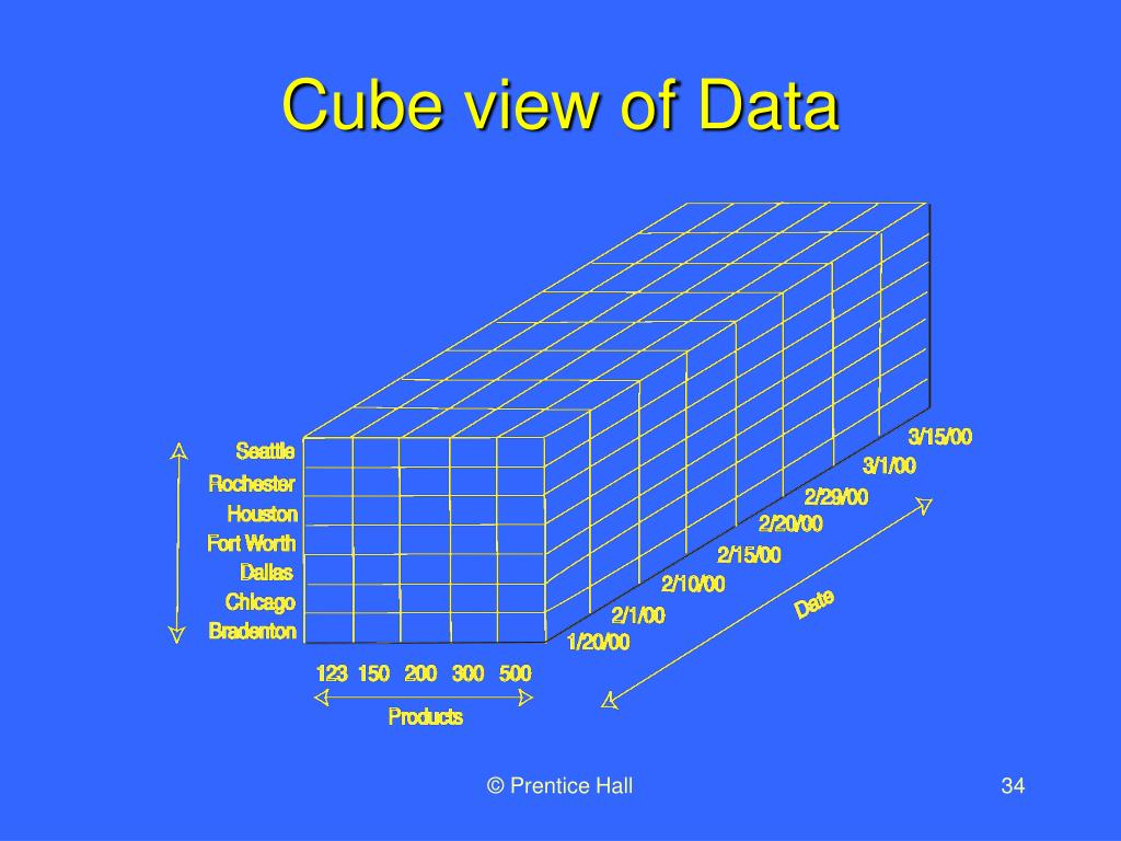 Cube view of Data