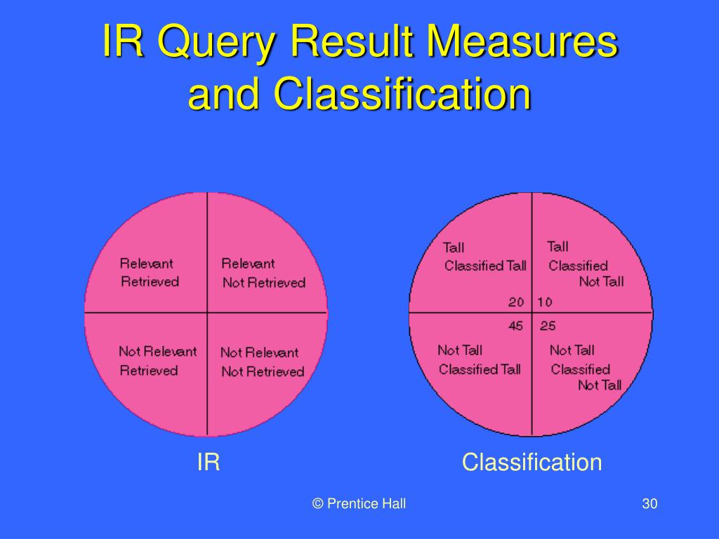 IR Query Result Measures and Classification