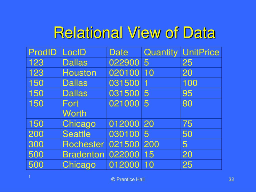 Relational View of Data
