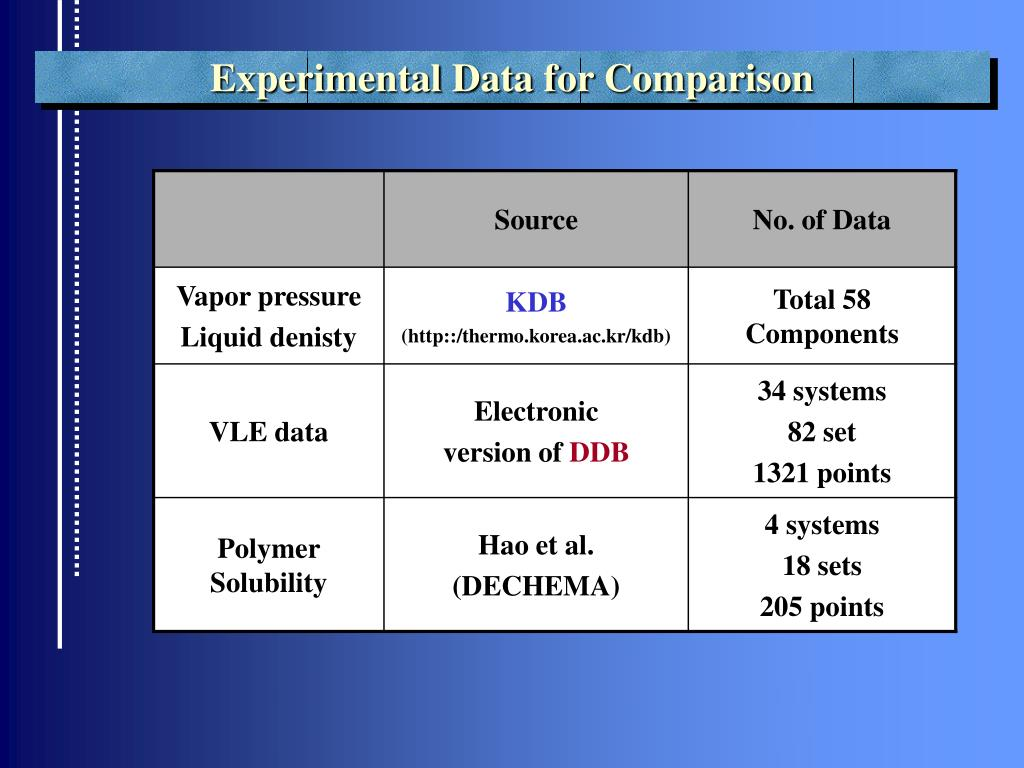 Table 1. Comparison of vapor pressure and liquid density for three equations of state