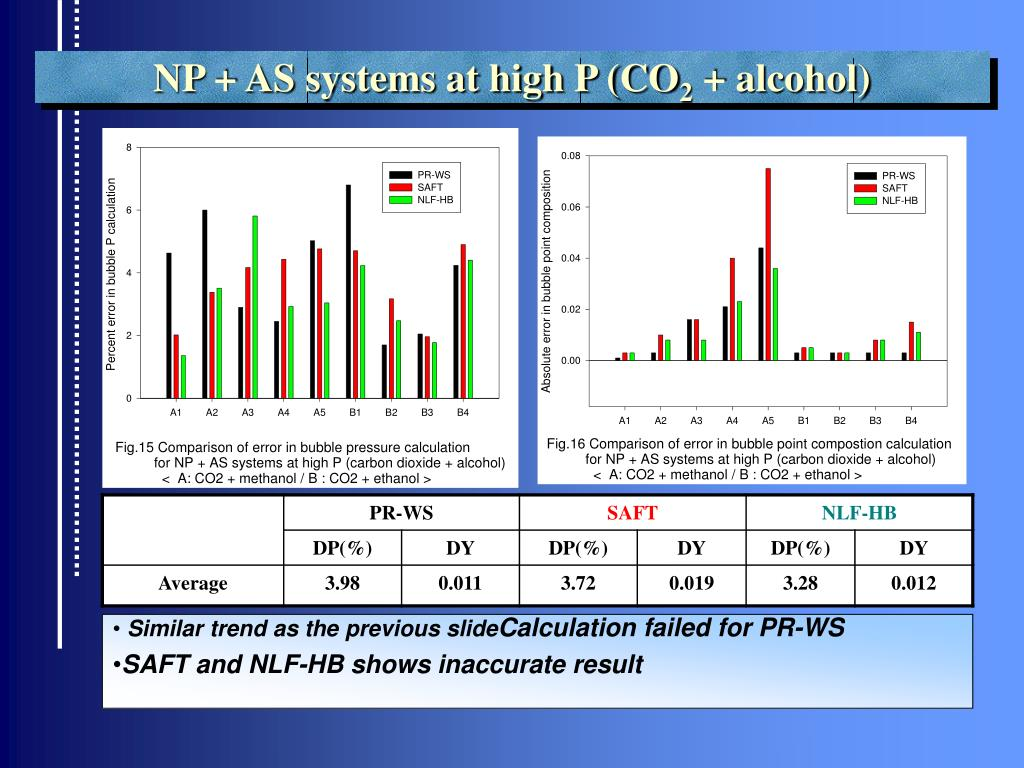 NP + AS systems at high P (CO