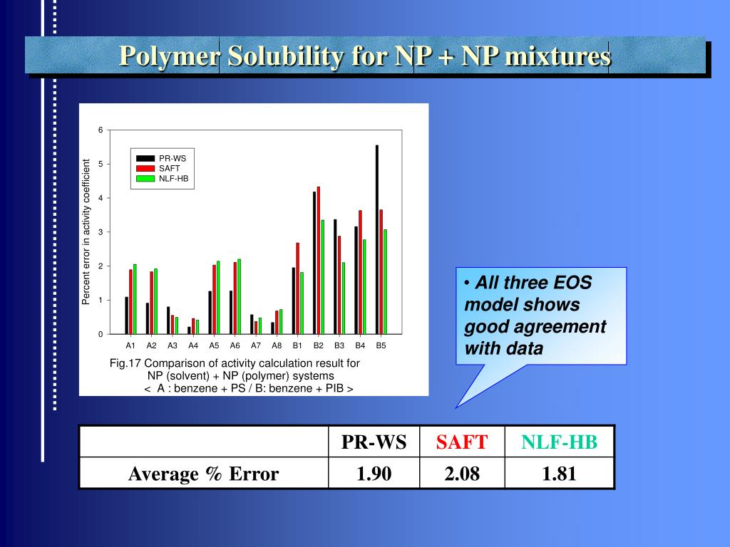 Polymer Solubility for NP + NP mixtures