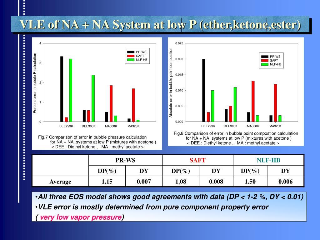 VLE of NA + NA System at low P (ether,ketone,ester)