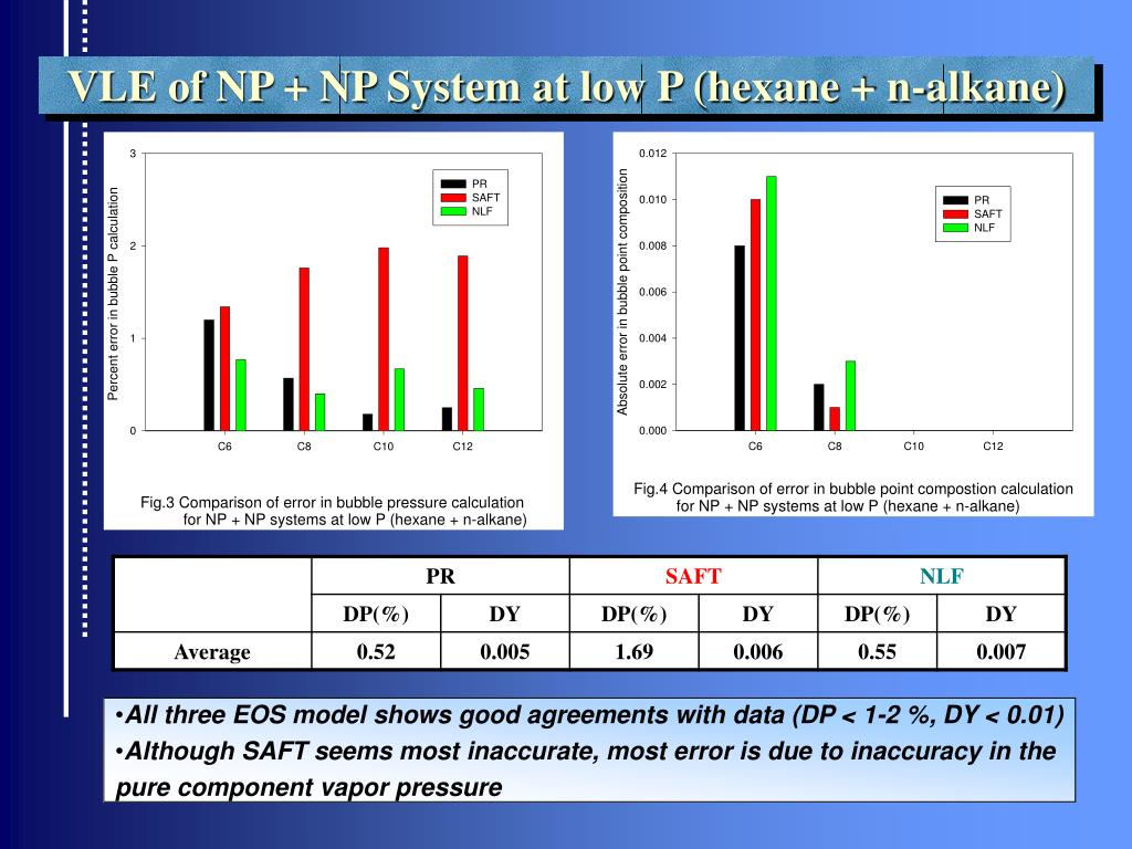 VLE of NP + NP System at low P (hexane + n-alkane)