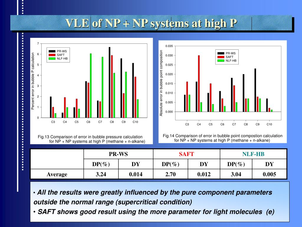 VLE of NP + NP systems at high P