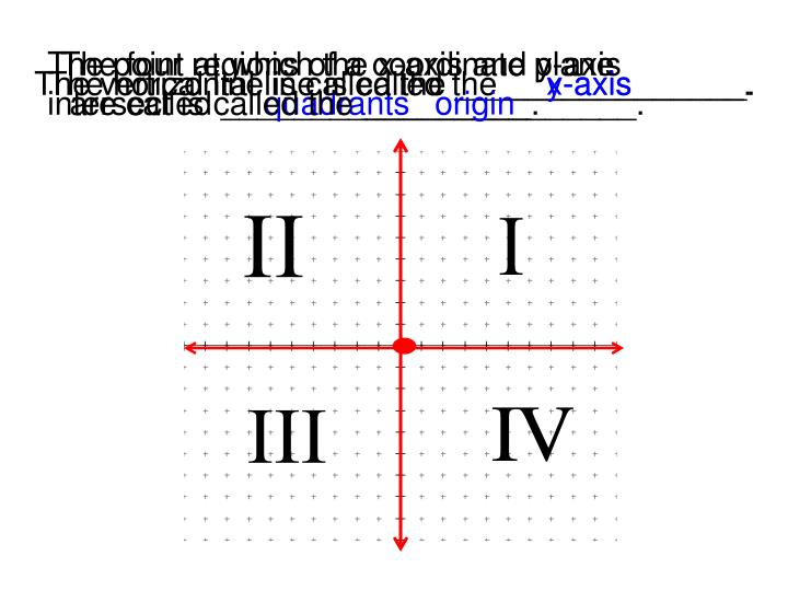 The point at which the x-axis and y-axis intersect is called the _______________.