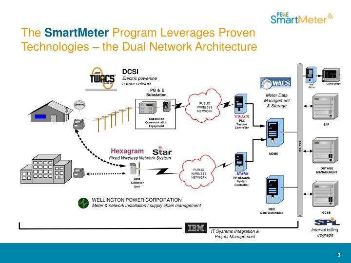 The smartmeter program leverages proven technologies the dual network architecture