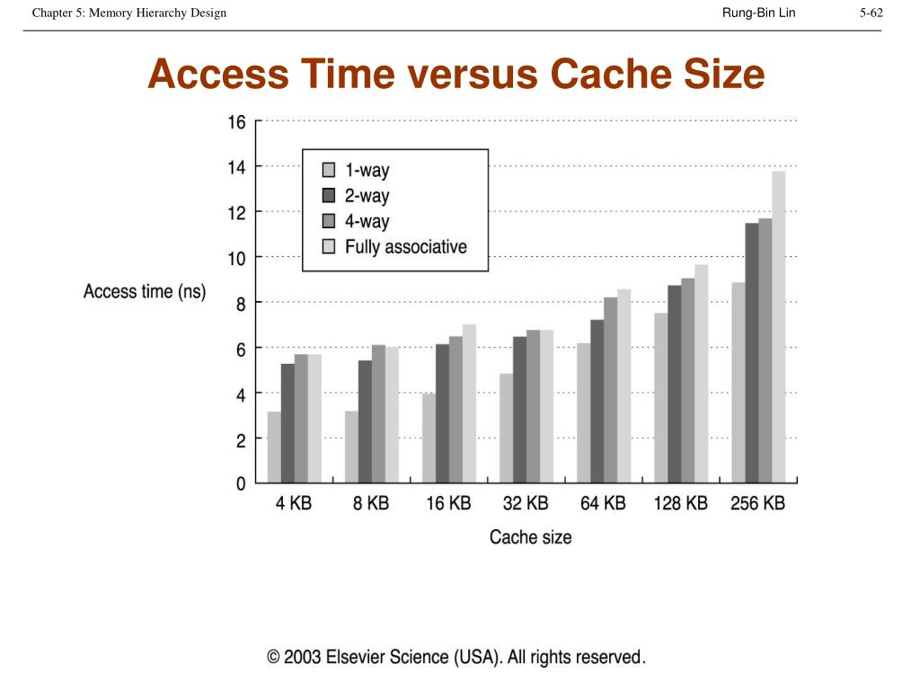 Access Time versus Cache Size
