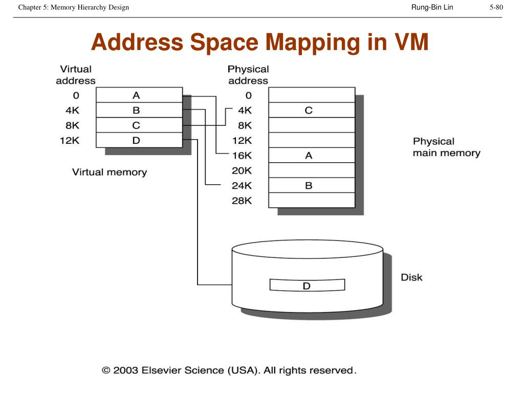 Address Space Mapping in VM