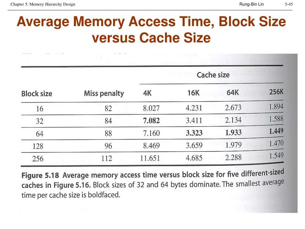 Average Memory Access Time, Block Size versus Cache Size