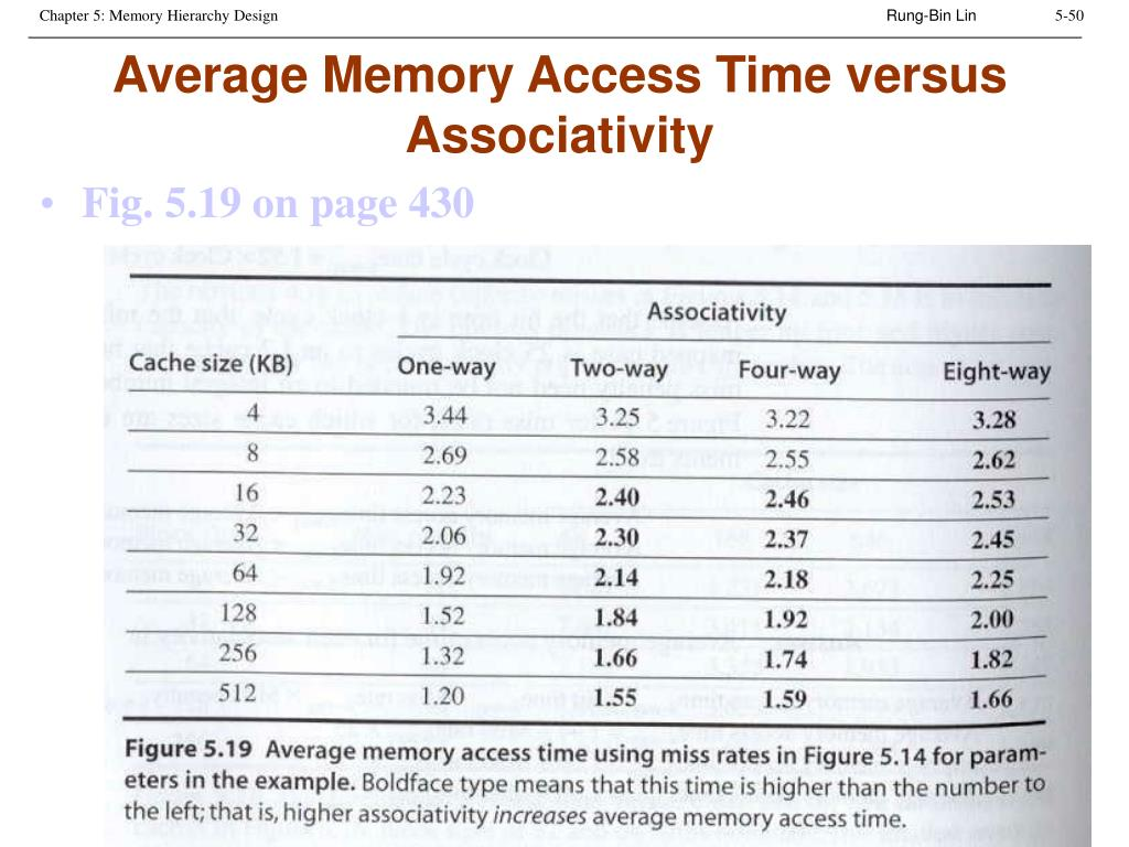 Average Memory Access Time versus Associativity