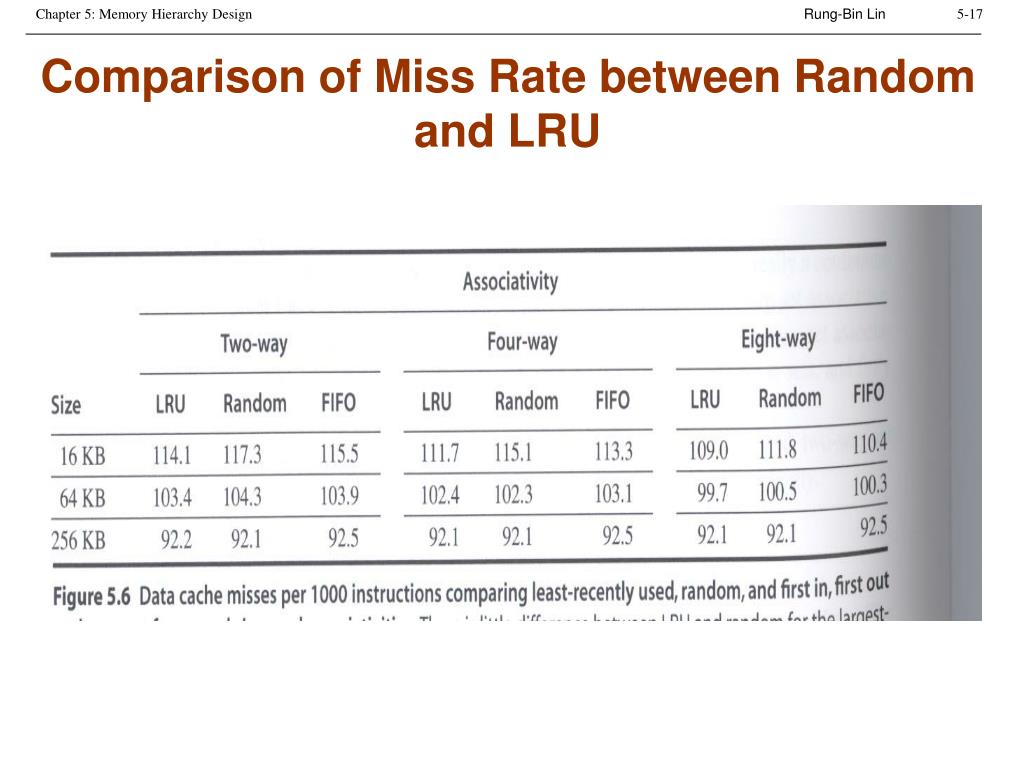 Comparison of Miss Rate between Random and LRU