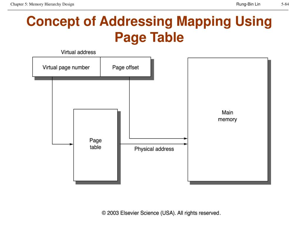 Concept of Addressing Mapping Using Page Table
