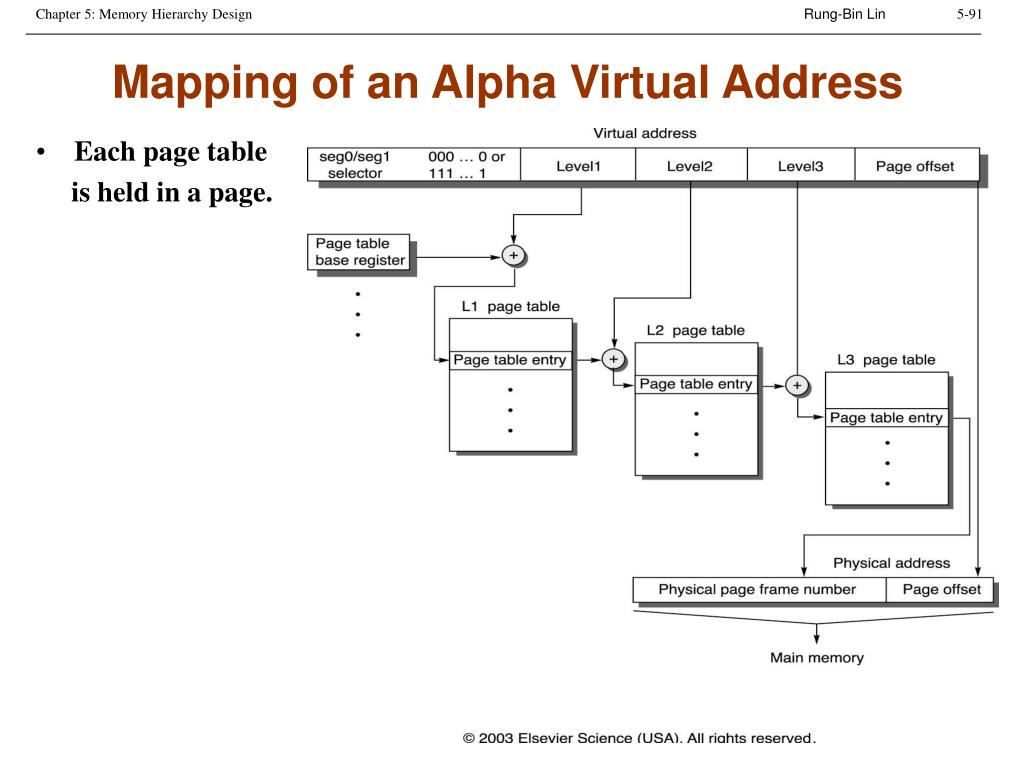Mapping of an Alpha Virtual Address