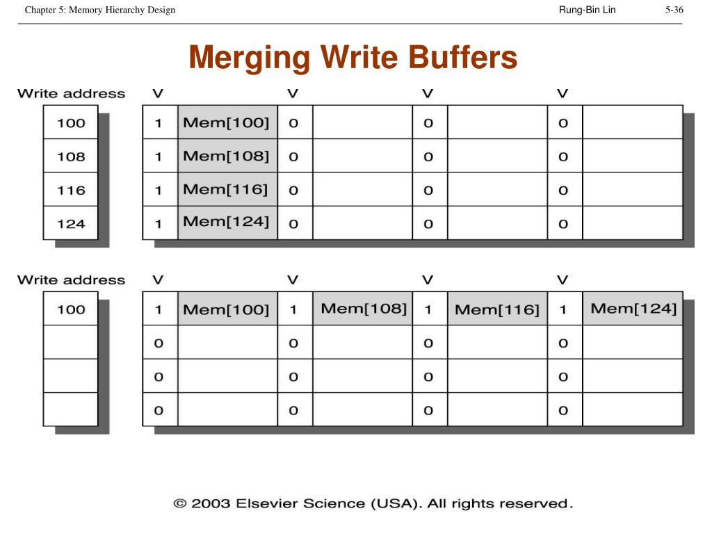Merging Write Buffers
