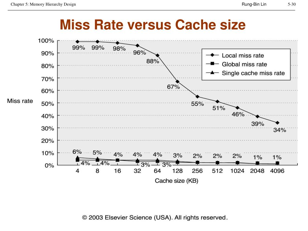 Miss Rate versus Cache size