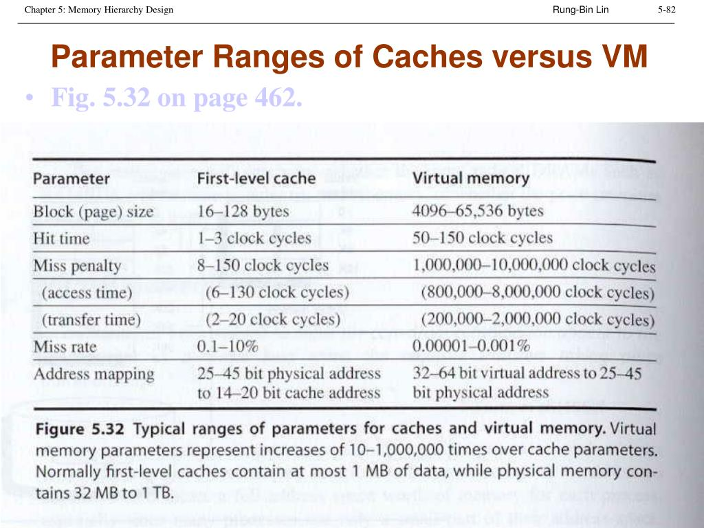Parameter Ranges of Caches versus VM