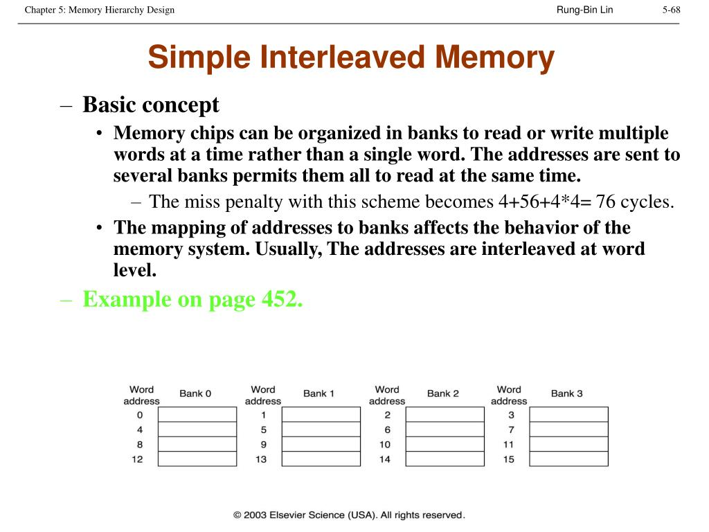 Simple Interleaved Memory
