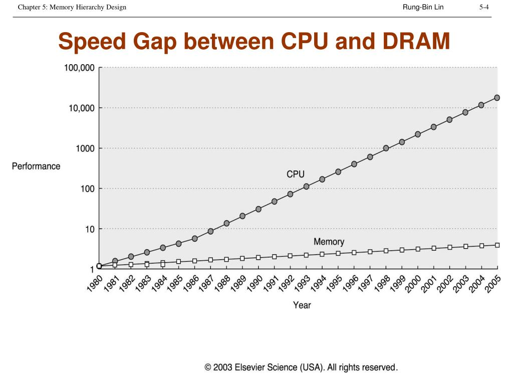 Speed Gap between CPU and DRAM