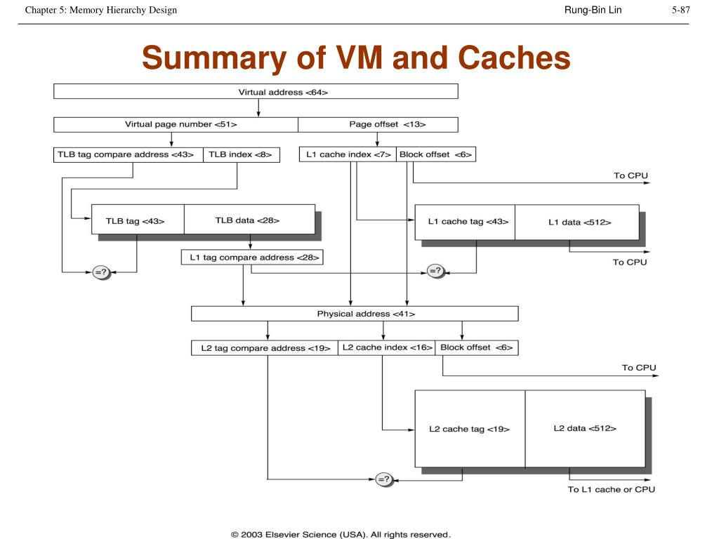 Summary of VM and Caches