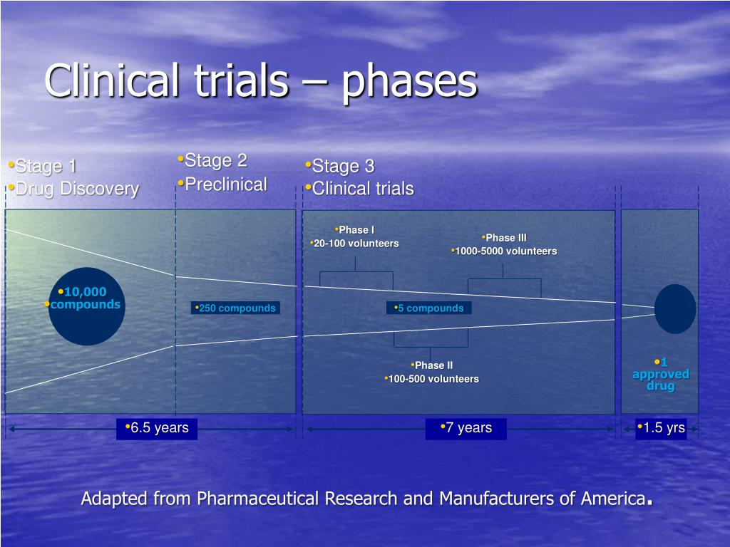 Clinical trials – phases