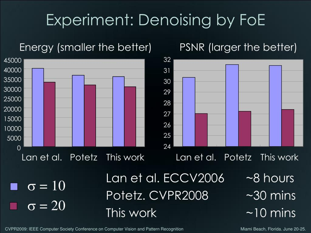 Experiment: Denoising by FoE