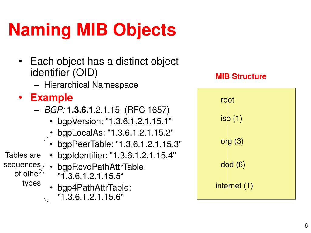 Naming MIB Objects