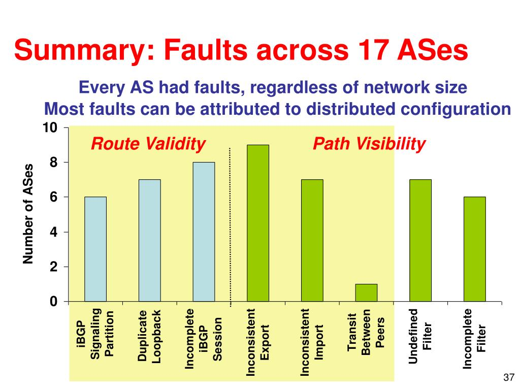 Summary: Faults across 17 ASes