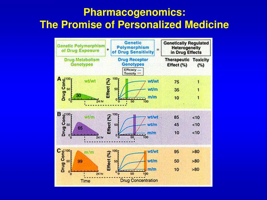 Pharmacogenomics: