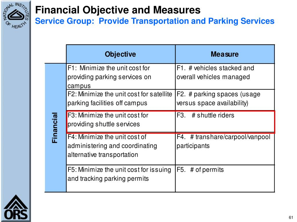 Financial Objective and Measures
