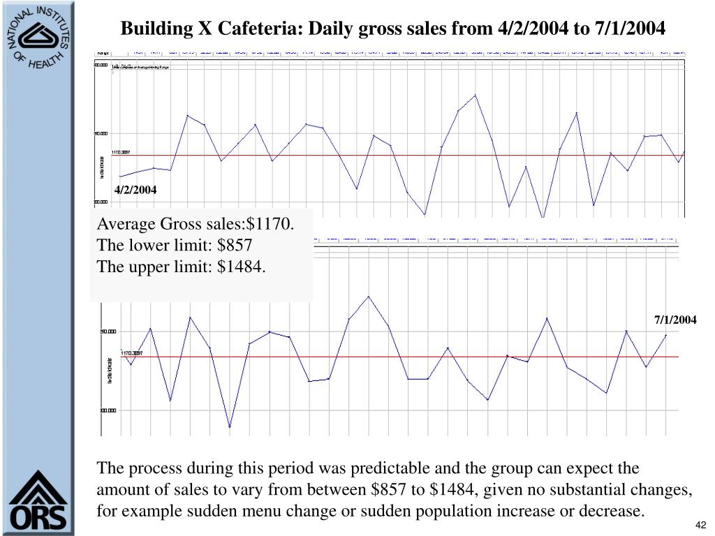 Building X Cafeteria: Daily gross sales from 4/2/2004 to 7/1/2004
