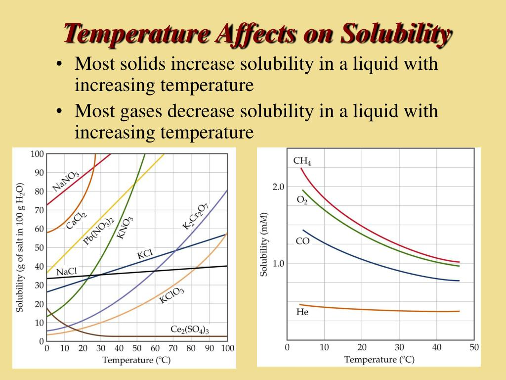 Temperature Affects on Solubility