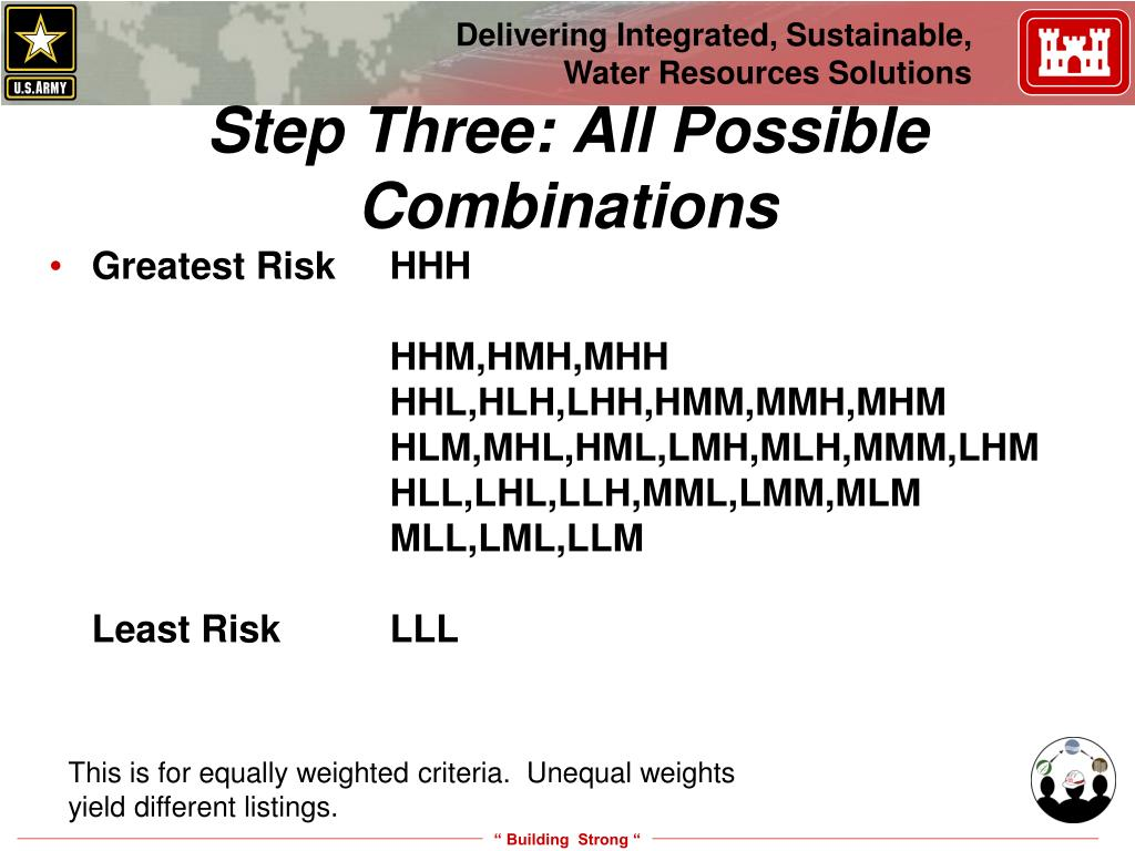 Greatest Risk	HHH