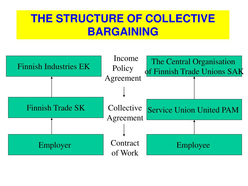 Income Policy Agreement